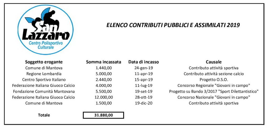 elenco-contributi-2019