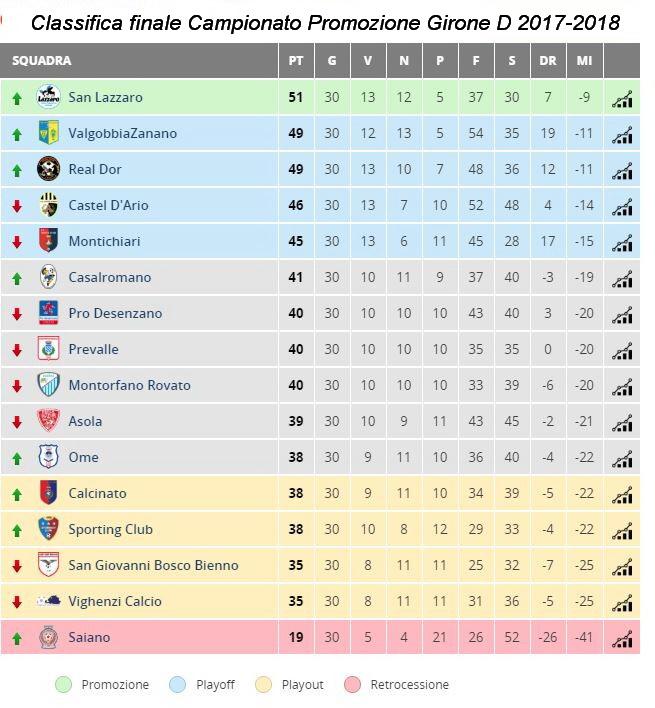 classifica-finale-promozione-2017-2018